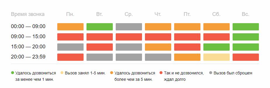 vremja-otveta-operatora.png